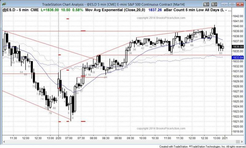pending chart 2642