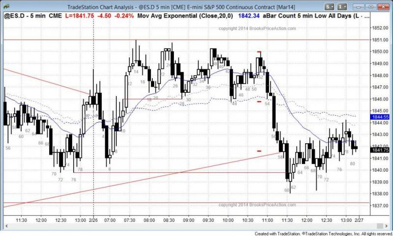 pending chart 2658