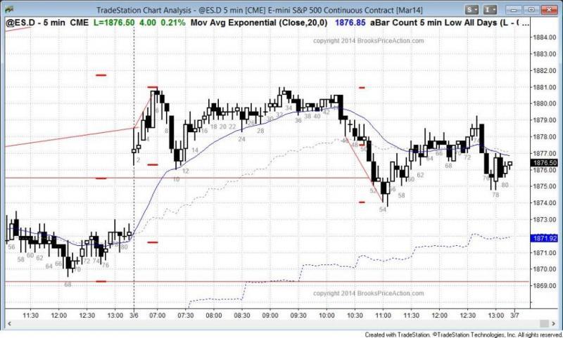 pending chart 2675