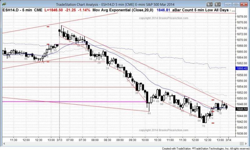 pending chart 2688