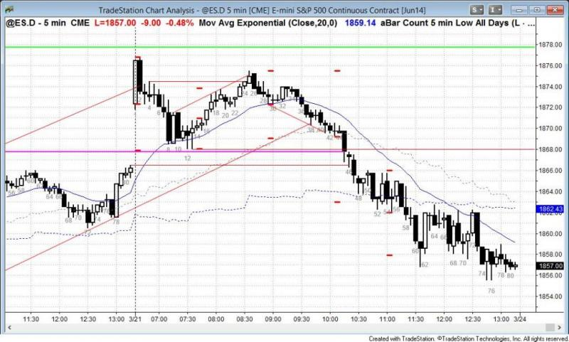 pending chart 2712