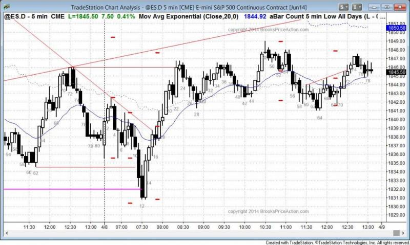pending chart 2761
