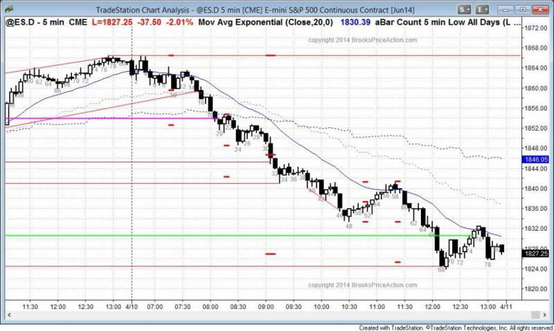 pending chart 2771