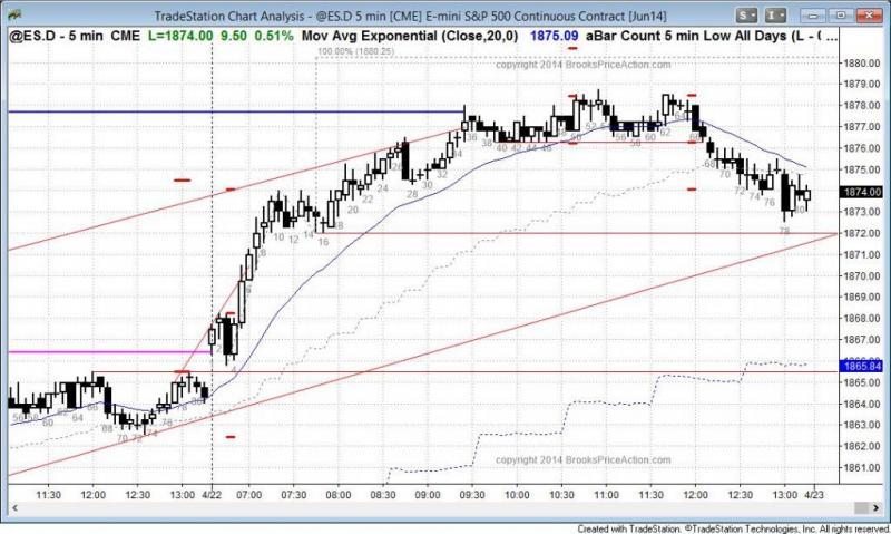 pending chart 2802