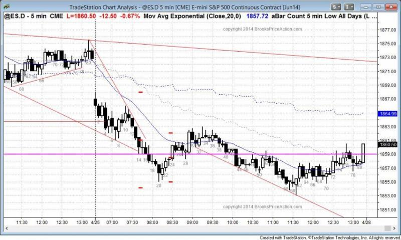 pending chart 2822