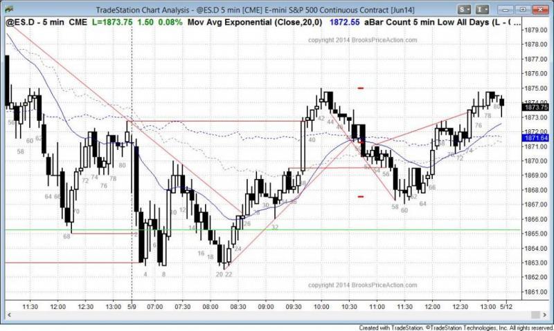 pending chart 2990
