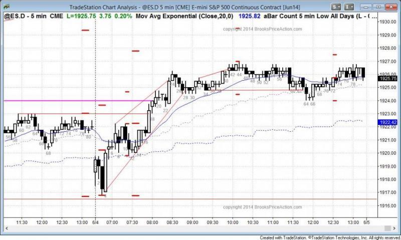 pending chart 3057