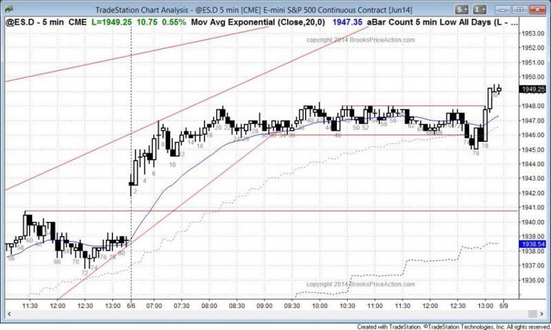 pending chart 3066