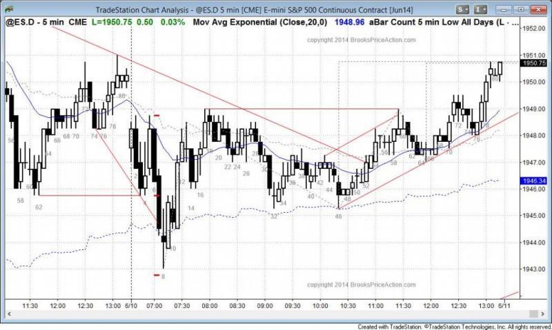 pending chart 3076