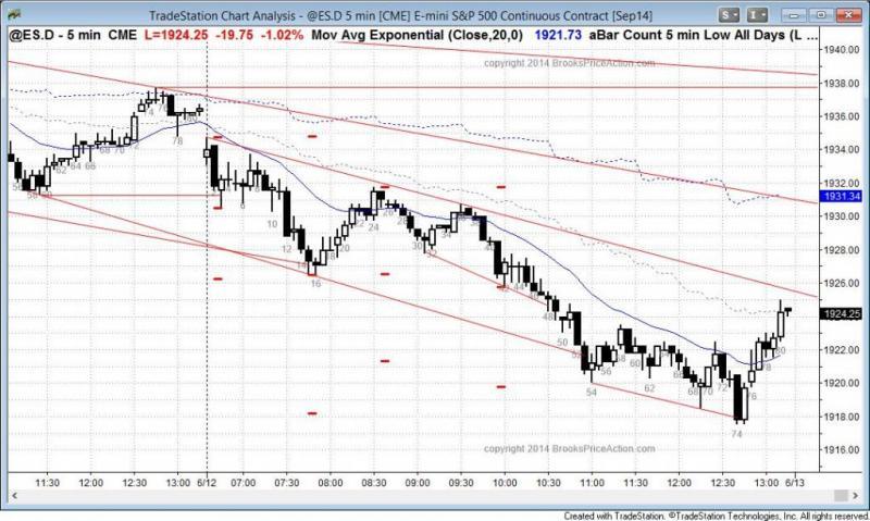 pending chart 3083