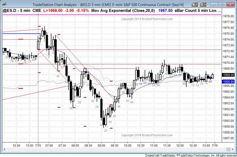 pending chart 3203