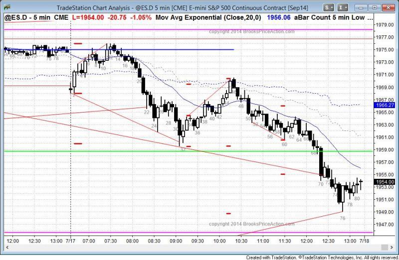 pending chart 3208