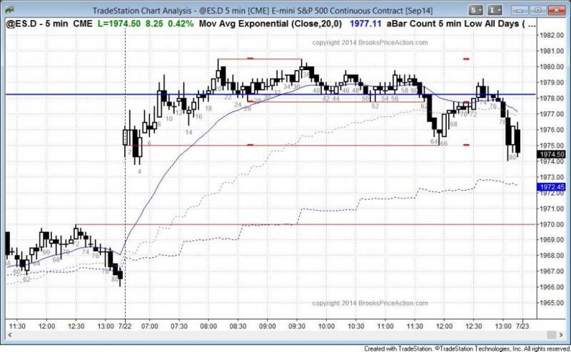 pending chart 3218