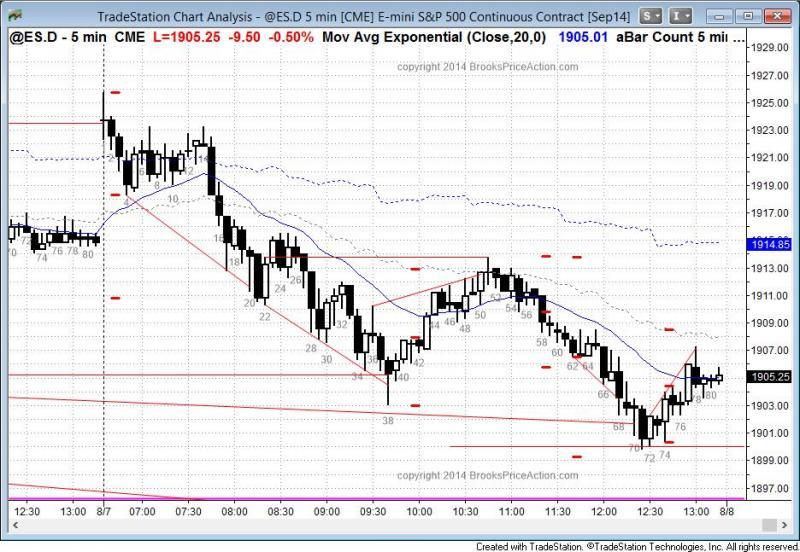 pending chart 3239