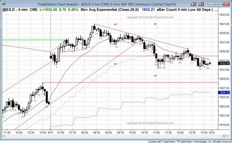 pending chart 3243