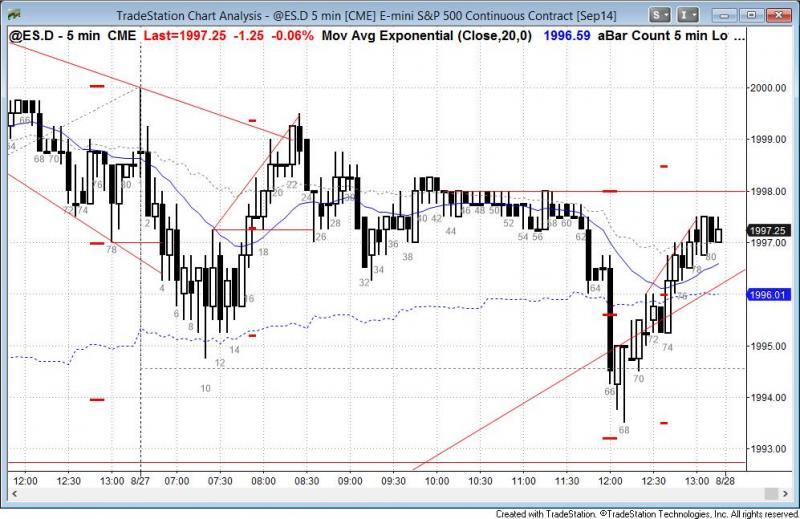 pending chart 3331